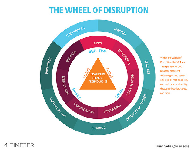 The wheel of disruption