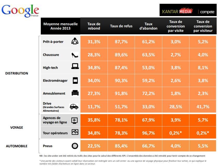 Baromètre sectoriel sur la performance de conversion des sites e-commerce en France