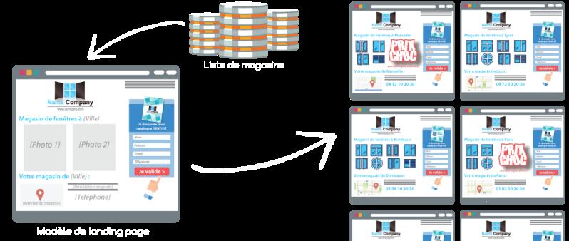 Cas client : #LandingPage @GetLandy Conversions x3, Taux de conversion +7pts et Coût d'acquisition /3.5